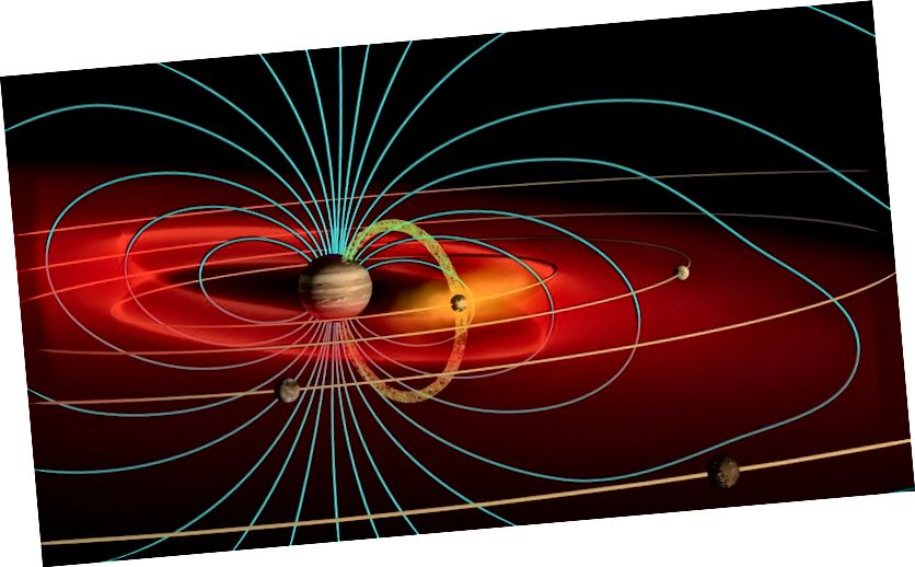 Shema jovianove magnetosfere koja obuhvaća njegova četiri mjeseca. Svemirska letjelica Galileo suočena je s intenzivnim zračenjem na svim bliskim prijelazima na Jupiter. Izvor: John Spencer