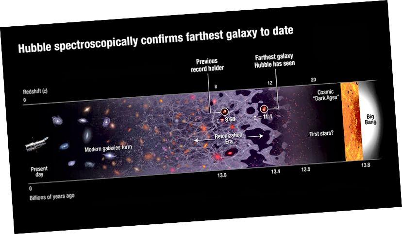 Хаббл спектраскапічна пацвярджае самую далёкую галактыку на сённяшні дзень, з чырвоным зрухам 11,1. Малюнкі: NASA, ESA і A. Feild (STScI).