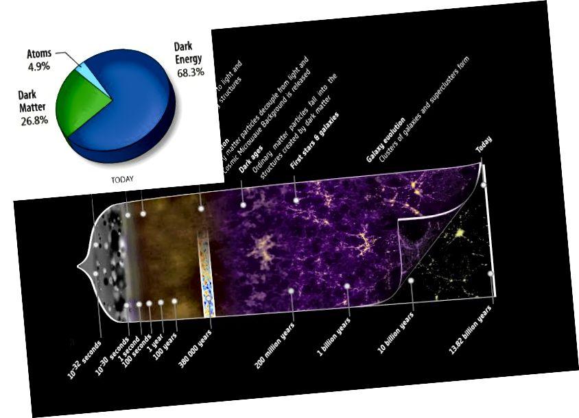 Гісторыя пашырэння Сусвету, у тым ліку і тое, з чаго ён складаецца ў цяперашні час. Крэдыт на малюнак: супрацоўніцтва ESA і Планка (галоўнае), з мадыфікацыямі Э. Зігеля; NASA / wikimedia commons user 老陳 (устаўка).