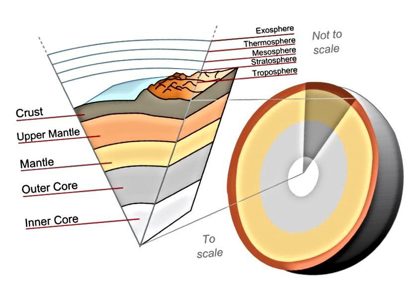 Пласты нетраў Зямлі добра акрэслены і зразумелыя дзякуючы сейсмалогіі і іншым геафізічным назіранням. Але тое, як змены ўнутры Зямлі ўплываюць на нашу паверхню, дагэтуль да канца не вывучаны. Крэдыт малюнка: карыстальнік Wikimedia Commons Surachit.
