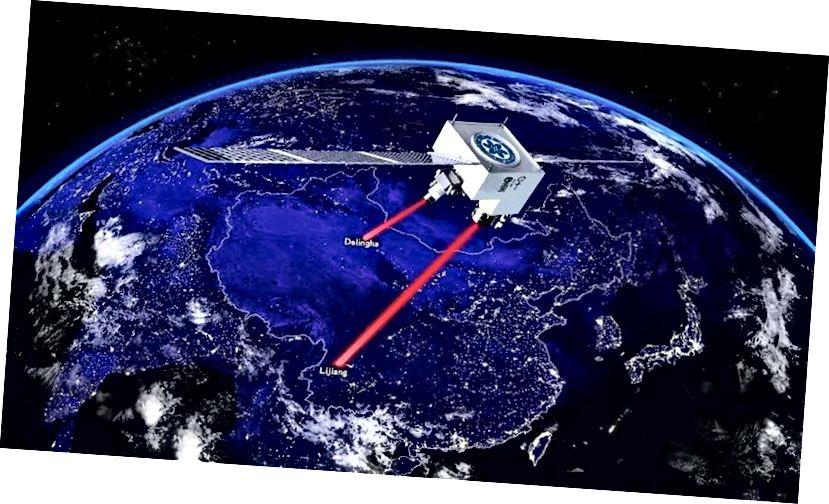 Kvantová komunikácia satelitný Micius