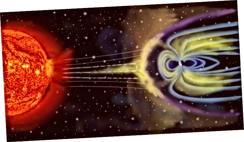 En kunstners skildring af solvindpartikler, der interagerer med Jordens magnetosfære. Størrelser for ikke at skalere. Hvide linjer: solvind, lilla linje: bågschok, blå linjer: Jordens magnetosfære. Kredit: NASA på Wikipedia
