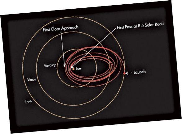 Parker Solar Probe-banen for at nå sin nærmeste pas til Solen. Kredit: JHUAPL