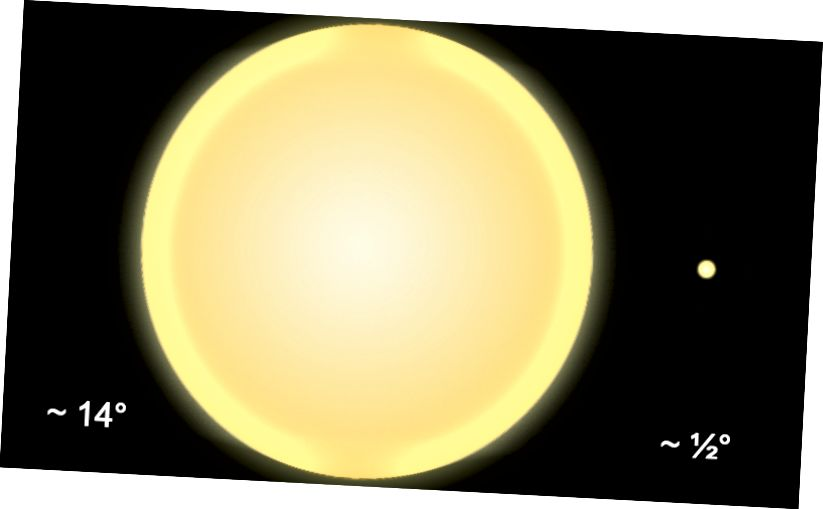 Tilsyneladende størrelse af solen set fra Parker Solar Probe (til venstre) vs. Solen som set på Jorden (til højre). Kredit: Maringaense på Wikipedia, CC BY-SA 3.0