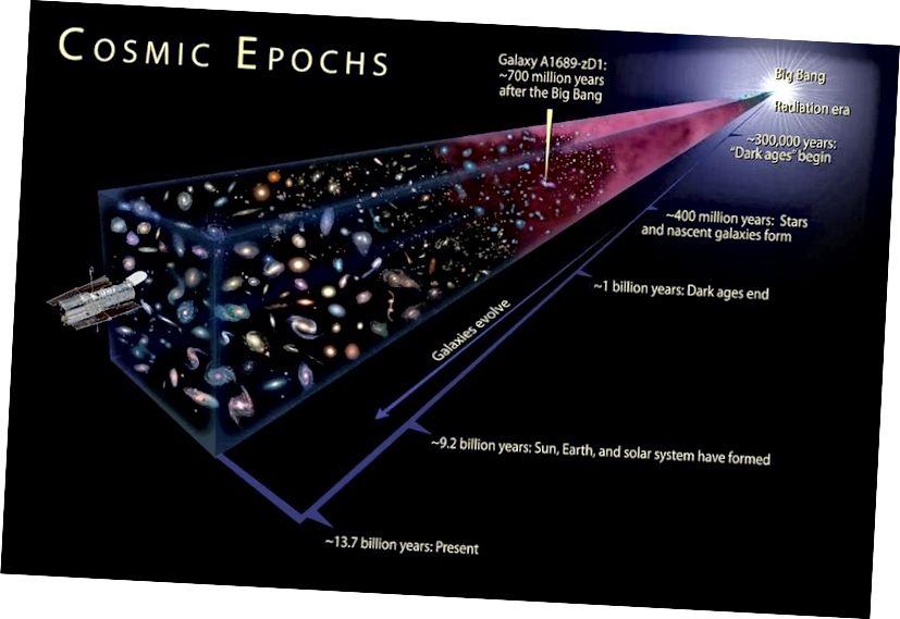 ดาวและกาแลกซี่ที่เราเห็นอยู่ทุกวันนี้ไม่ได้มีอยู่เสมอไปและยิ่งย้อนกลับไปไกลเท่าไรยิ่งใกล้ที่จักรวาลจะได้รับความราบรื่นมากขึ้น แต่มีข้อ จำกัด เรื่องความราบรื่นที่อาจเกิดขึ้นได้มิฉะนั้นเราจะไม่มี โครงสร้างที่ทุกวันนี้ เพื่ออธิบายทุกอย่างเราต้องมีการปรับเปลี่ยน Big Bang: เงินเฟ้อทางดาราศาสตร์ (NASA, ESA และ A. Feild (STScI))
