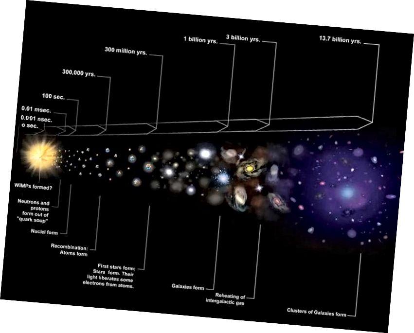 Таърихи аёнии ҷаҳони васеъшаванда ҳолати гарм ва зич бо номи Big Bang ва рушди минбаъда ва ташаккули сохторро дар бар мегирад. Бо вуҷуди ин, барои он ки сохторе, ки мо имрӯз мебинем, Олам наметавонад комилан ҳамвор таваллуд шавад. (NASA / CXC / M. Weiss)