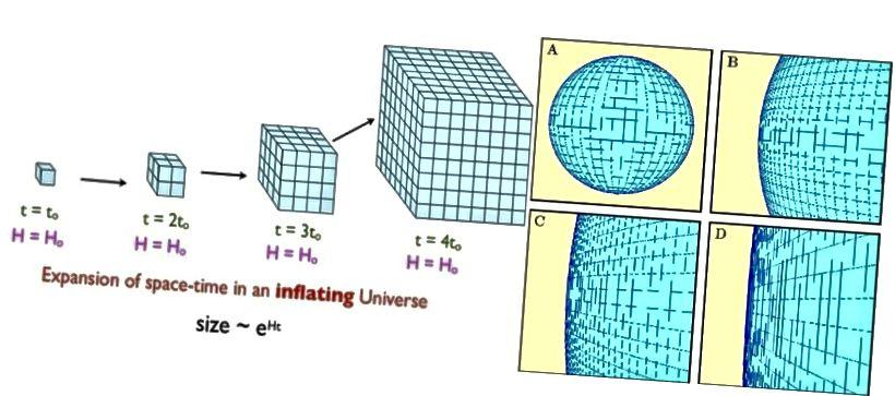 เงินเฟ้อทำให้เกิดพื้นที่เพื่อขยายชี้แจงซึ่งสามารถส่งผลอย่างรวดเร็วในพื้นที่ที่มีอยู่ก่อนโค้งหรือไม่ราบรื่นปรากฏแบน ถ้าจักรวาลมีความโค้งใด ๆ เลยมันมีรัศมีของความโค้งที่ใหญ่กว่าที่เราสังเกตได้หลายร้อยเท่า (E. Siegel (L); การสอนเกี่ยวกับจักรวาลวิทยาของ Ned Wright (R))