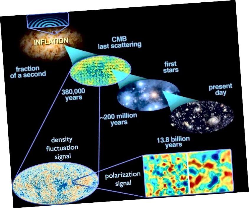 ความผันผวนของควอนตัมที่เกิดขึ้นระหว่างเงินเฟ้อขยายตัวทั่วทั้งจักรวาลและเมื่อเงินเฟ้อสิ้นสุดลง เมื่อเวลาผ่านไปสิ่งนี้นำไปสู่โครงสร้างขนาดใหญ่ในจักรวาลในปัจจุบันรวมถึงความผันผวนของอุณหภูมิที่พบใน CMB (E. Siegel พร้อมภาพที่ได้จาก ESA / พลังค์และหน่วยปฏิบัติการระหว่างหน่วยงาน DoE / NASA / NSF ในการวิจัย CMB)