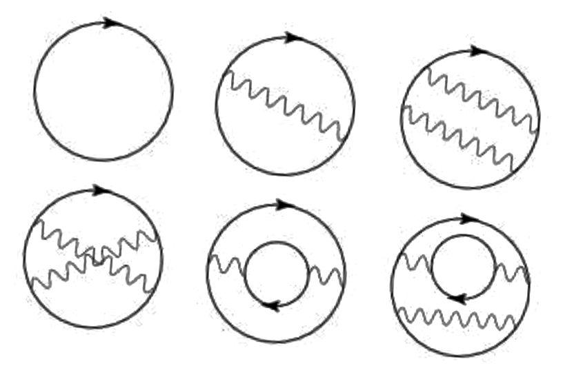 Kilka terminów przyczyniających się do energii punktu zerowego w elektrodynamice kwantowej. Źródło zdjęcia: RL Jaffe, z https://arxiv.org/pdf/hep-th/0503158.pdf.