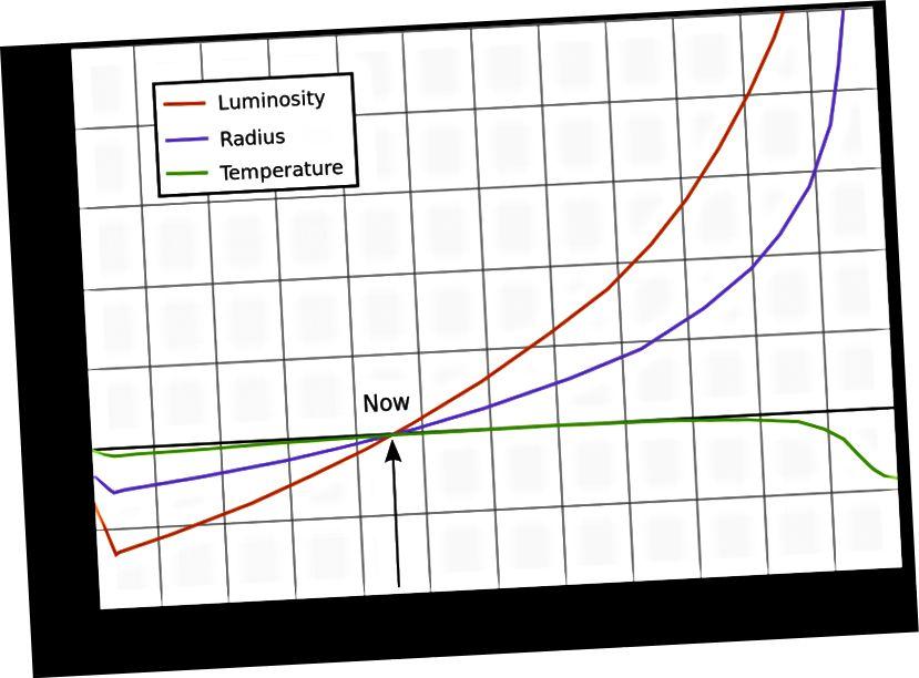 Эвалюцыя некаторых уласцівасцей Сонца з цягам часу. Свяцільнасць - гэта тое, што ўплывае на тэмпературу тут, на Зямлі. Крэдыт малюнка: карыстальнік Wikimedia Commons RJHall, заснаваны на Рыбасе Ігнасі (2010),