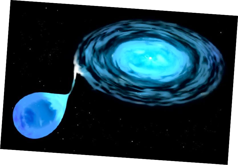 Zvijezda bijelog patuljaka, koja izvlači materiju iz prateće zvijezde i formira akrecijski disk. Izvor: Wikipedia
