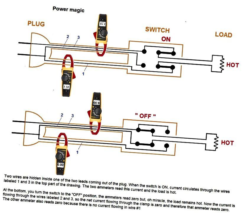 """Ein cleverer Verkabelungstrick könnte ein Strommessgerät leicht """"täuschen"""", wenn tatsächlich eine externe Quelle den angeblichen Fusionsgenerator mit Strom versorgt. Bildnachweis: Peter Thieberger, 2011."""