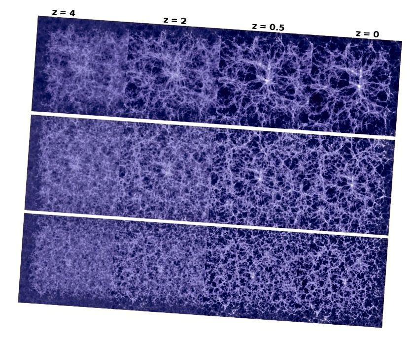 Η εξέλιξη της μεγάλης κλίμακας δομής στο Σύμπαν, από μια πρώιμη, ομοιόμορφη κατάσταση μέχρι το σύμπαν που γνωρίζουμε σήμερα. Ο τύπος και η αφθονία της σκοτεινής ύλης θα παραδώσει ένα πολύ διαφορετικό Σύμπαν εάν αλλάξαμε αυτό που έχει το Σύμπαν μας. (Angulo et al. 2008, μέσω του Πανεπιστημίου Durham)