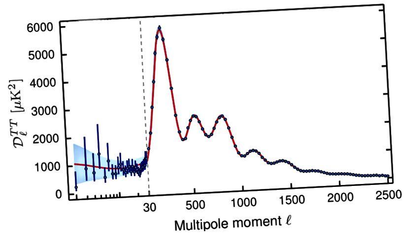 Τα σχετικά ύψη και οι θέσεις αυτών των ακουστικών κορυφών, που προέρχονται από τα δεδομένα στο Κοσμικό Φούρνο Μικροκυμάτων, είναι οριστικά συνεπή με ένα Σύμπαν κατασκευασμένο από 68% σκοτεινή ενέργεια, 27% σκοτεινή ύλη και 5% κανονική ύλη. Οι αποκλίσεις περιορίζονται σφιχτά. (Αποτελέσματα Planck 2015. XX. Περιορισμοί στον πληθωρισμό - Συνεργασία Planck (Ade, PAR et al.) ArXiv: 1502.02114)