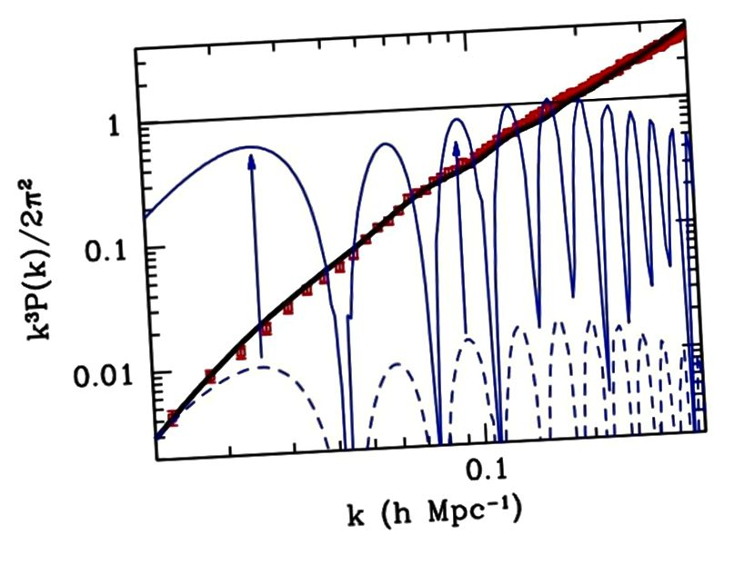 Τα δεδομένα από τους παρατηρημένους γαλαξίες μας (κόκκινα σημεία) και τις προβλέψεις από μια κοσμολογία με σκοτεινή ύλη (μαύρη γραμμή) ευθυγραμμίζονται εξαιρετικά καλά. Οι μπλε γραμμές, με και χωρίς τροποποιήσεις στη βαρύτητα, δεν μπορούν να αναπαραγάγουν αυτήν την παρατήρηση χωρίς σκοτεινή ύλη. (S. Dodelson, από http://arxiv.org/abs/1112.1320)
