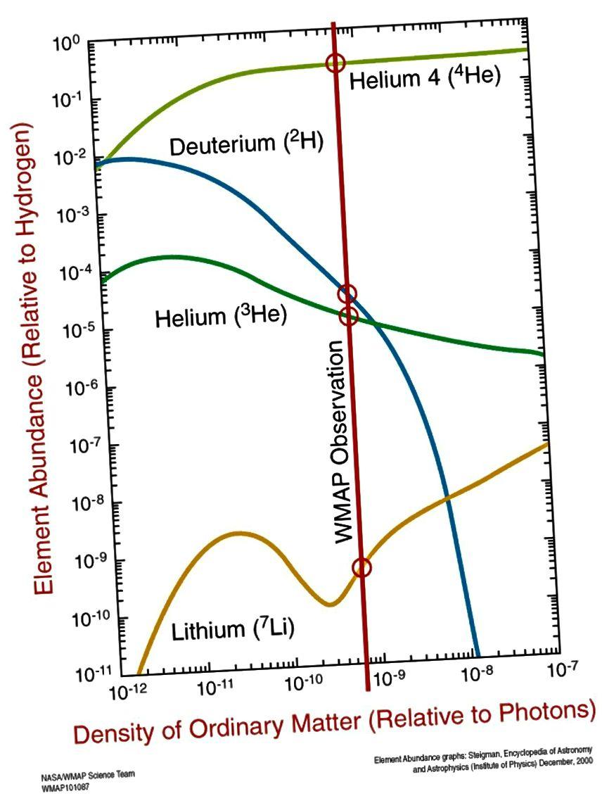 Οι προβλεπόμενες αφθονίες ηλίου-4, δευτερίου, ηλίου-3 και λιθίου-7 όπως προέβλεπε η Big Bang Nucleosynthesis, με παρατηρήσεις που φαίνονται στους κόκκινους κύκλους. (Επιστημονική ομάδα της NASA / WMAP)