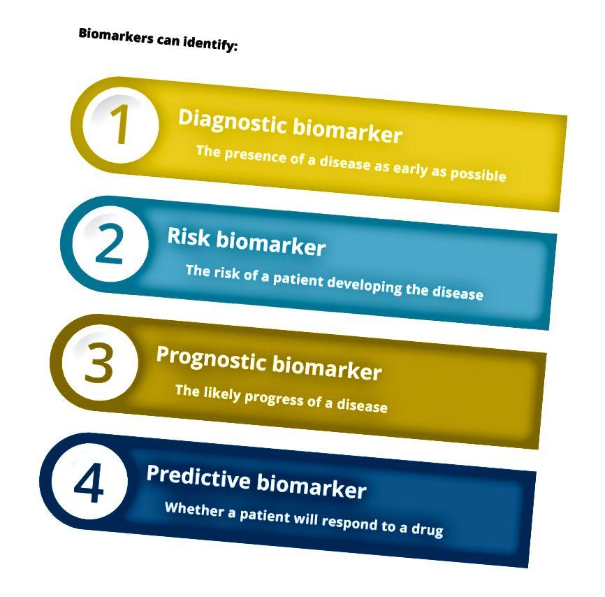 Arten von Biomarkern