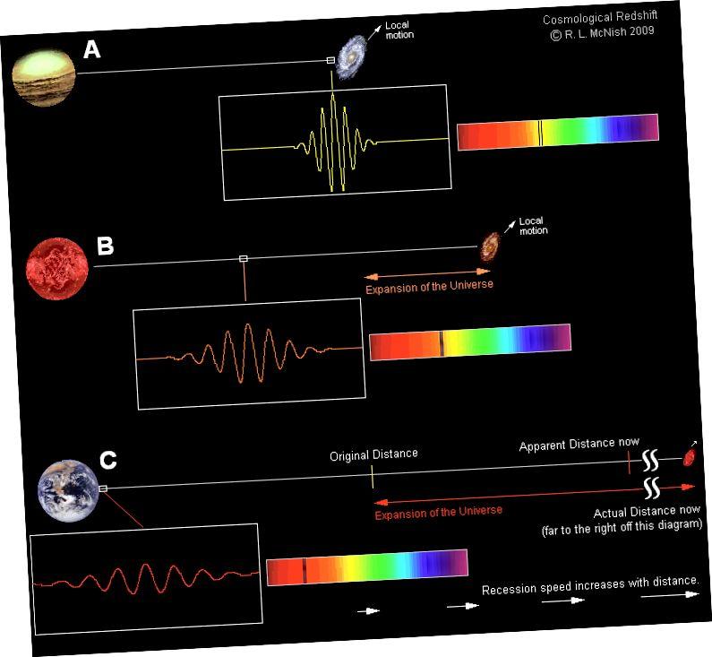 Պարզ չէ, որ գալակտիկաները հեռանում են մեզանից, ինչը վերափոխում է առաջացնում, այլ այն, որ մեր և գալակտիկայի միջև ընկած տարածությունը վերափոխում է իր հեռավորության վրա լույսը այդ հեռավոր կետից դեպի մեր աչքերը: Պատկերի վարկ. Լարի ՄաքՆիշը RASC Calgary Center- ից:
