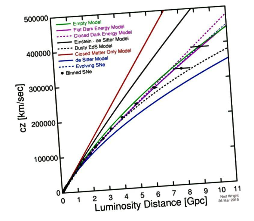 Ակնհայտ ընդլայնման արագության (y- առանցք) և հեռավորության (x- առանցք) գծապատկերը համահունչ է Տիեզերքին, որը անցյալում ավելի արագ էր ընդլայնվում, բայց այսօր էլ ընդլայնվում է: Սա Հաբլի բնօրինակ գործի հազարավոր անգամից ավելի երկար տարածման ժամանակակից տարբերակ է: Նկատի ունեցեք այն փաստը, որ կետերը չեն կազմում ուղիղ գիծ ՝ նշելով ժամանակի ընթացքում ընդլայնման արագության փոփոխությունը: Պատկերային վարկ. Ned Wright ՝ հիմնվելով Betoule et al- ի վերջին տվյալների վրա: (2014 թ.):