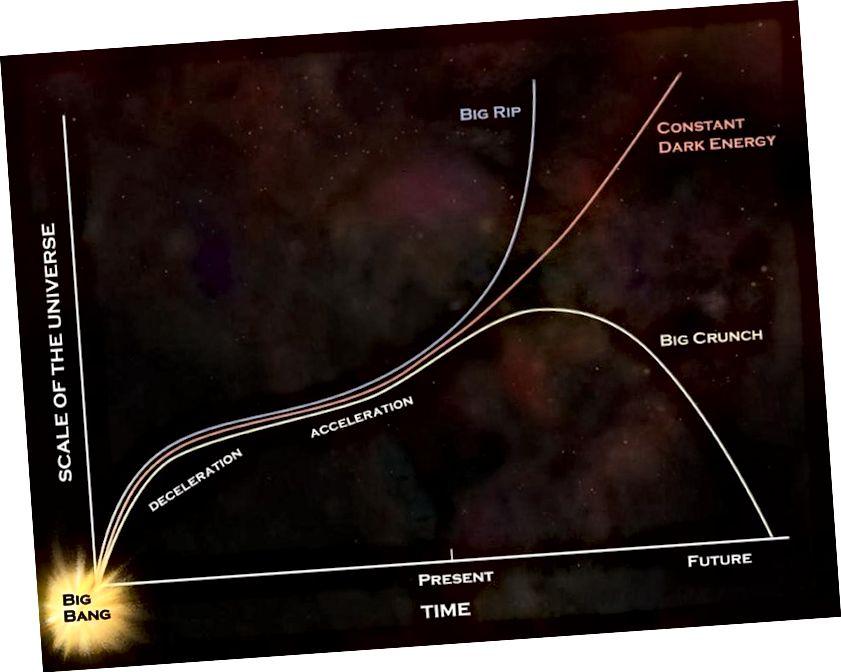 Տիեզերքի շատ հեռավոր ճակատագրերը մի շարք հնարավորություններ են առաջարկում, բայց եթե մութ էներգիան իսկապես կայուն է, ինչպես տվյալներն են վկայում, այն կշարունակի հետևել կարմիր կորին: Պատկերի վարկ. NASA / GSFC: