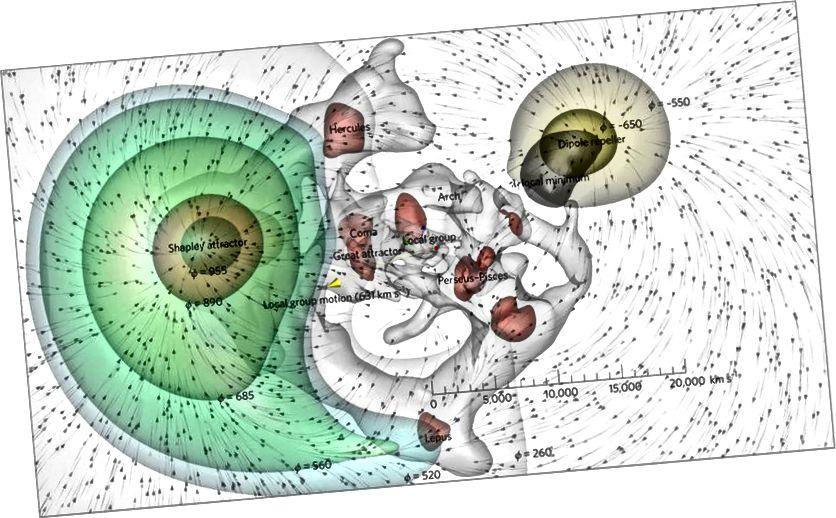 """Die relativ attraktiven und abstoßenden Auswirkungen von über- und unterdichten Regionen auf die Milchstraße. Bildnachweis: """"The Dipole Repeller"""" von Yehuda Hoffman, Daniel Pomarède, R. Brent Tully und Hélène Courtois, Nature Astronomy 1, 0036 (2017)."""