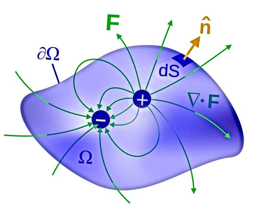Dipole treten am häufigsten im Elektromagnetismus auf, wo wir Negatives als attraktiv und Positives als abstoßend betrachten. Wenn Sie dies gravitativ betrachten, wäre negativ