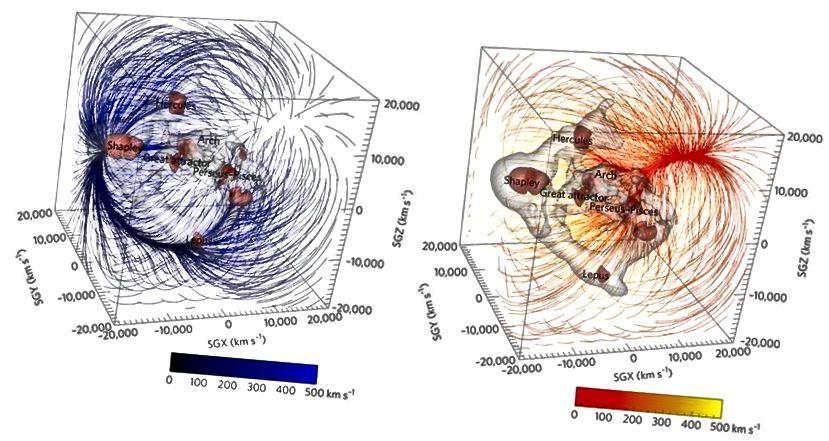 """Die Anziehungskraft (blau) von Regionen mit hoher Dichte und die relative Abstoßung (rot) der Regionen mit hoher Dichte, wenn sie auf die Milchstraße wirken. Bildnachweis: """"The Dipole Repeller"""" von Yehuda Hoffman, Daniel Pomarède, R. Brent Tully und Hélène Courtois, Nature Astronomy 1, 0036 (2017)."""