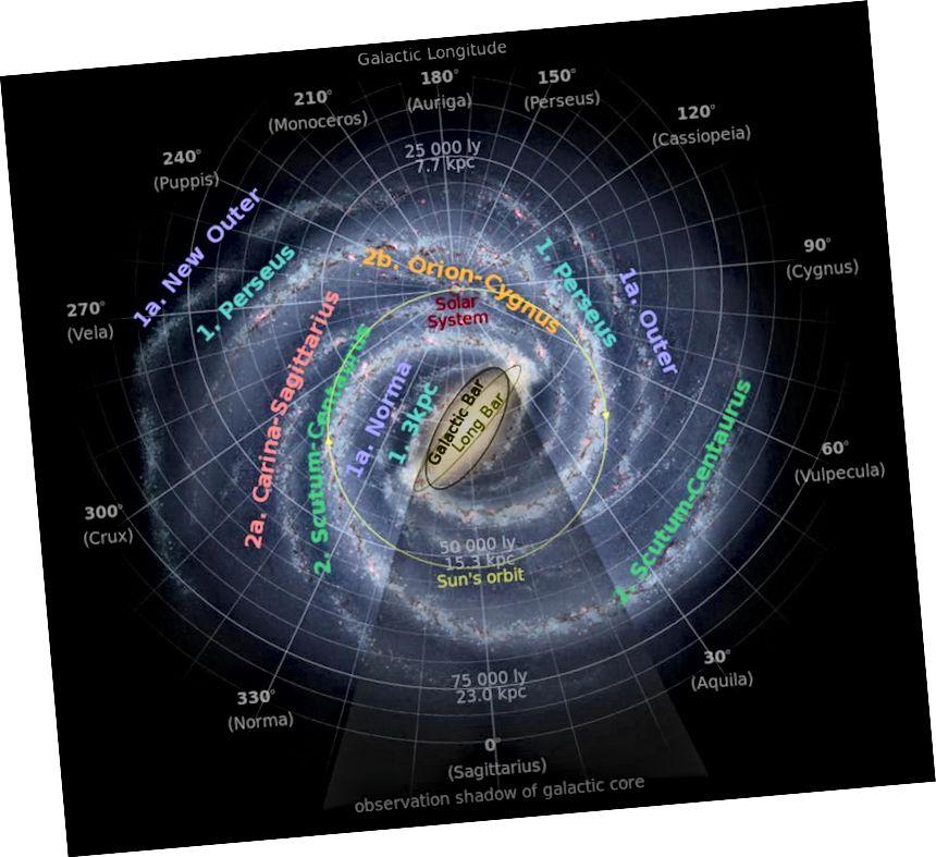 Etwa alle 31 Millionen Jahre bewegt sich die Sonne durch die galaktische Ebene und überquert die Region mit der größten Dichte in Bezug auf den galaktischen Breitengrad. Könnte dies eine Ursache für das Massensterben der Erde sein? (NASA / JPL-Caltech / R. Hurt (der Hauptgalaxienillustration), modifiziert vom Wikimedia Commons-Benutzer Cmglee)