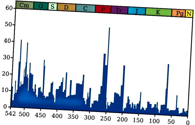 Працэнт відаў, якія вымерлі за розныя часовыя прамежкі. Самым буйным знікненнем з'яўляецца Пермска-трыясавая мяжа каля 250 мільёнаў гадоў таму, прычына якой да гэтага часу невядома. (Карыстальнік Wikimedia Commons Smith609, з дадзенымі Raup & Smith (1982) і Rohde and Muller (2005))
