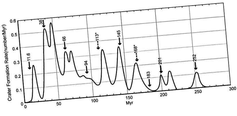 Графік, які паказвае, як змянілася хуткасць кратэравання на Зямлі з цягам часу. На стрэлках пазначаны даты масавых выміранняў. Зоркі ў 113 і 168 мільёнаў гадоў таму падазраюцца, але неправераныя, кандыдаты масавага знікнення. (Майкл Рампіна / Нью-Йорк)