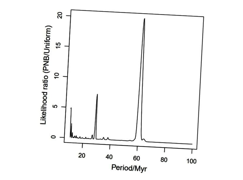 Das Wahrscheinlichkeitsverhältnis eines periodischen Effekts gegenüber einem zufälligen Effekt, um die beobachteten Auslöschungen zu verursachen. Diese Spitzen mögen mit bloßem Auge beeindruckend erscheinen, aber schauen Sie auf die y-Achse. Diese Zahlen sind sehr, sehr klein. (Feng, F.; Bailer-Jones, CAL, ApJ, 768, 152F (2013))