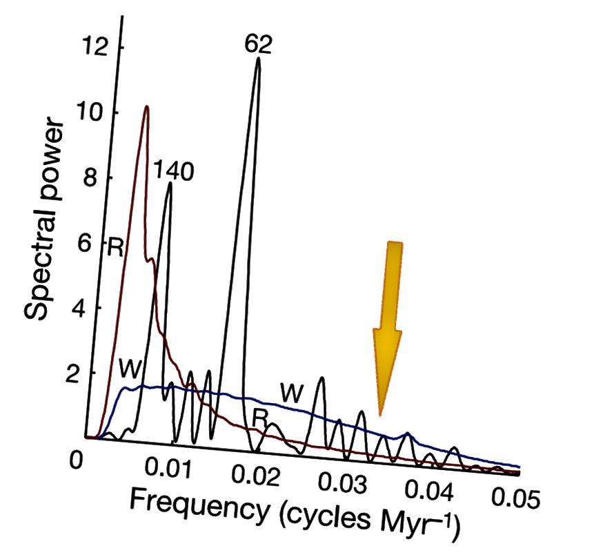 Diese Abbildung zeigt die Fourier-Transformation von Extinktionsereignissen in den letzten 500 Millionen Jahren. Der von E. Siegel eingefügte orangefarbene Pfeil zeigt, wo eine Periodizität von 26 bis 30 Millionen Jahren hineinpassen würde (Rohde, RA & Muller, RA (2005). Zyklen in der fossilen Vielfalt. Nature 434: 209–210).