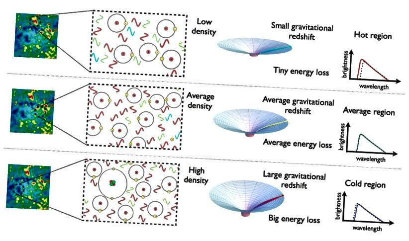 Области избыточной, средней плотности и недостаточной плотности, которые существовали, когда Вселенной было всего лишь 380 000 лет, теперь соответствуют холодным, средним и горячим точкам в CMB. Изображение предоставлено: E. Siegel / Beyond The Galaxy.
