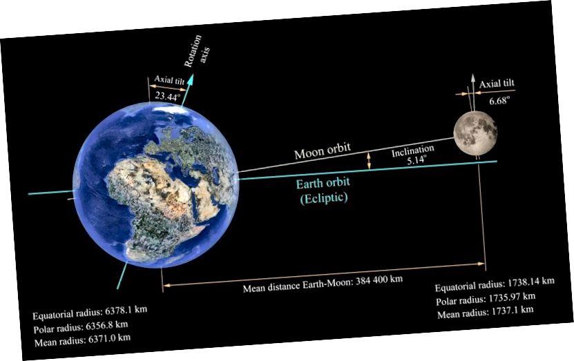 Khi cực bắc của Trái đất bị nghiêng tối đa khỏi Mặt trời, nó sẽ nghiêng tối đa về phía Mặt trăng đầy đủ, ở phía đối diện Trái đất. Tín dụng hình ảnh: Đài quan sát thiên văn quốc gia ROZHEN.