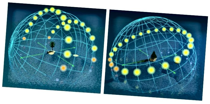 Արեգակի ակնթարթային ճանապարհը երկնքի վրա ՝ արևադարձի վրա, շատ տարբեր է հասարակածի մոտ ՝ 20 աստիճանի լայնության (ձախ) դիմաց, քան հասարակածից հեռու, 70 աստիճանի լայնության (աջ): Պատկերի վարկ. Վիքիմեդիա Commons- ի օգտվող Tauʻolunga.