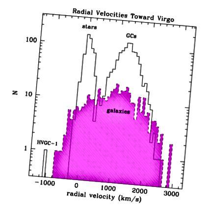 Sl. 1, Caldwell i sur. 2014. Vrhovi raspodjele zvijezda i kuglastih klastera su jasni, a HVGC-1 je daleko od oba.