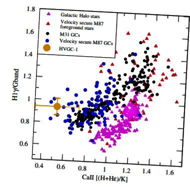 Fig. 3, Caldwell et al. 2014. Die HVGC-1 ist ganz klar ein Kugelsternhaufen.