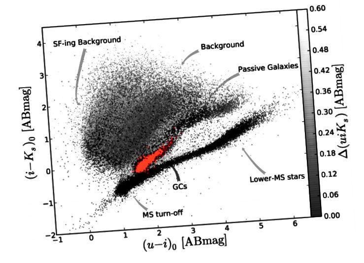 Sl. 14, Muñoz i sur. 2014. Dvije susjedne linije zvijezda glavnih sekvenci i globularne nakupine vrlo su gusto naseljene.
