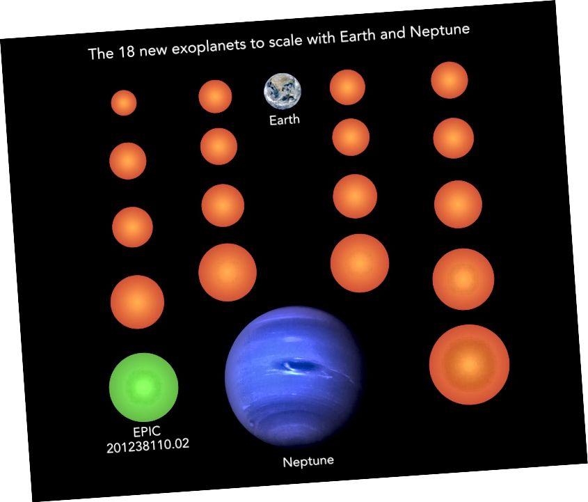 У гэтым нядаўнім даследаванні 18 планет выявілі памер ад меншага, чым Зямля да меншага, чым Нептун.