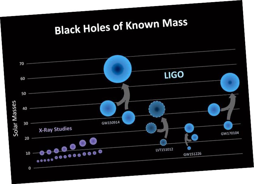 Maiseanna na gcóras dénártha poll dubh ar a dtugtar, lena n-áirítear na trí chumasc fíoraithe agus iarrthóir cumaisc amháin a thagann ó LIGO. Creidmheas íomhá: LIGO / Caltech / Sonoma State (Aurore Simonnet).