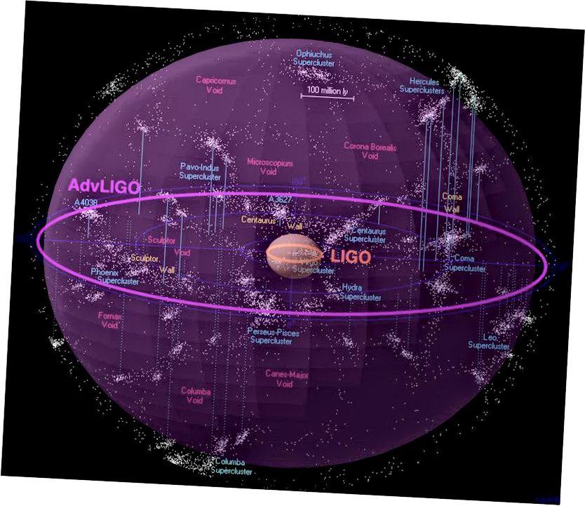 Raon Ardteistiméireachta LIGO agus a chumas poill dhubha chumaisc a bhrath. Creidmheas íomhá: Comhoibriú LIGO / Amber Stuver / Richard Powell / Atlas na Cruinne.