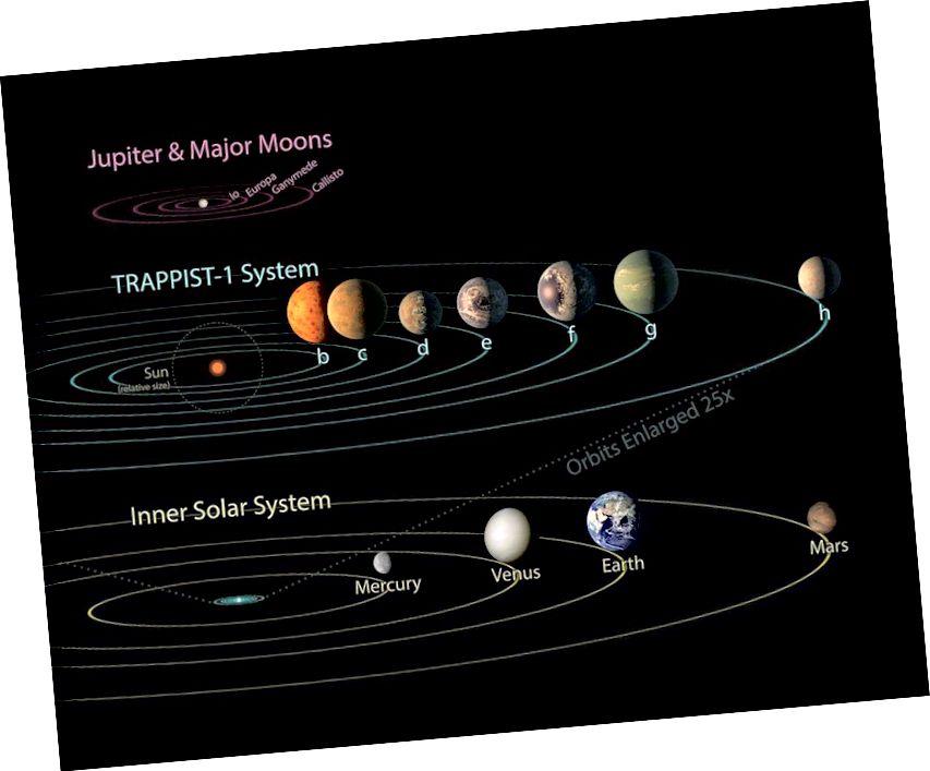 System TRAPPIST-1 w porównaniu do układu słonecznego; wszystkie siedem planet TRAPPIST-1 mogło zmieścić się na orbicie Merkurego. Dostarczając masę, promień, zawartość atmosferyczną i parametry orbit planet, a także informacje astronomiczne o naszej gwieździe, ktoś z zaawansowaną technologią mógłby zidentyfikować nasz Układ Słoneczny z daleka. (NASA / JPL-Caltech)