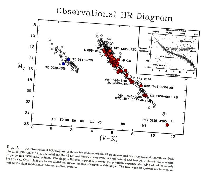 Standardowy wykres HR, barwy w stosunku do wielkości, jest pokazany jako wstawka. Jak stwierdzono w najnowszych badaniach, dodatkowe gwiazdy karłowate pomagają wypełnić tylko koniec najniższej wielkości tego, co znajduje się w odległości 10 par od nas. (TJ Henry i in. (2018), główna, z NASA / CXC, wstawka).