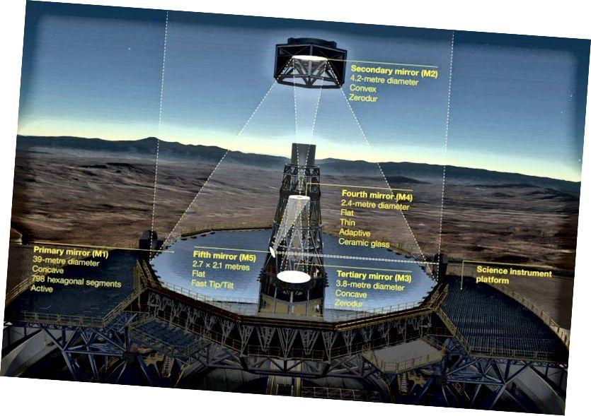 Dieses Diagramm zeigt das neuartige optische 5-Spiegel-System des Extrem Large Telescope (ELT) von ESO. Vor Erreichen der wissenschaftlichen Instrumente wird das Licht zunächst vom riesigen konkaven 39-Meter-Segment-Primärspiegel (M1) des Teleskops reflektiert und anschließend von zwei weiteren Spiegeln der 4-Meter-Klasse, einem konvexen (M2) und einem konkaven (M3), reflektiert. Die letzten beiden Spiegel (M4 und M5) bilden ein eingebautes adaptives Optiksystem, mit dem extrem scharfe Bilder in der endgültigen Brennebene erzeugt werden können. Dieses Teleskop hat mehr Lichtsammelkraft und eine bessere Winkelauflösung von bis zu 0,005 Zoll als jedes andere Teleskop in der Geschichte. (ESO)
