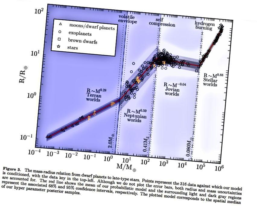 Das Klassifizierungsschema von Planeten als felsig, neptunartig, jupiterartig oder stellarartig. Die Grenze zwischen erdähnlich und neptunartig ist trübe, aber die direkte Abbildung von Kandidaten-Super-Erdwelten sollte es uns ermöglichen, festzustellen, ob sich um jeden fraglichen Planeten eine Gashülle befindet oder nicht. (CHEN AND KIPPING, 2016, VIA ARXIV.ORG/PDF/1603.08614V2.PDF)