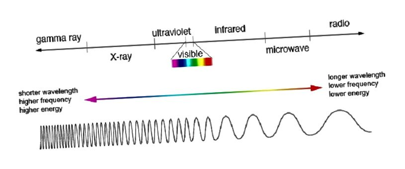 Wir können nur einen winzigen Bruchteil des elektromagnetischen Spektrums sehen.
