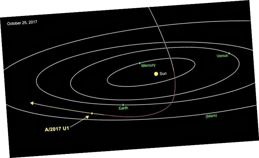 Das jetzt als 'Oumuamua' bekannte Objekt hieß ursprünglich C / 2017 U1, als es als Komet galt, und dann A / 2017 U1, als es als Asteroid galt. Heute heißt es I / 2017 U1, da es das erste bekannte interstellare (I) Objekt ist, das unser Sonnensystem besucht. Es näherte sich unserem Sonnensystem von oben und kam am 9. September der Sonne am nächsten. Es ist jetzt auf dem Weg nach Uranus, um das Sonnensystem zu verlassen. (NASA / JPL-CALTECH)