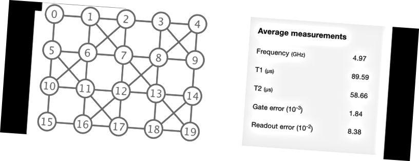 IBM Q 20 Tóiceo (20-qubits) - Athraithe ón bhfoinse