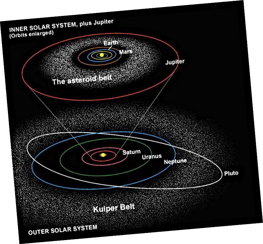 Die Planeten des Sonnensystems kreisen zusammen mit den Asteroiden im Asteroidengürtel alle in fast derselben Ebene und bilden elliptische, fast kreisförmige Bahnen. Jenseits von Neptun werden die Dinge zunehmend weniger zuverlässig. Aber jedes Objekt mit Ursprung im Sonnensystem sollte eine maximale Geschwindigkeit haben, wenn es das Sonnensystem verlässt, die weit unter dem liegen sollte, was wir für 'Oumuamua' beobachtet haben. (SPACE TELESCOPE SCIENCE INSTITUT, GRAPHICS DEPT.)