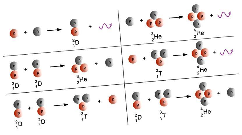 Die anfängliche Reaktionskette der Nukleosynthese, die im frühen Universum Deuterium, Helium-3 und Helium-4 produziert. Bildnachweis: Wikimedia Commons-Benutzerin Joanna Kośmider, mit Modifikationen von E. Siegel.